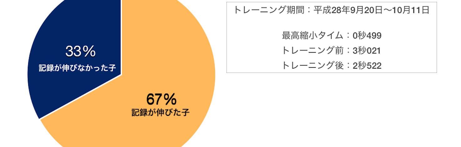 トレーニング成果/データ